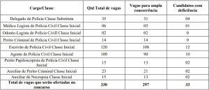 Tabela de cargos e número de vagas- Concurso PC RR