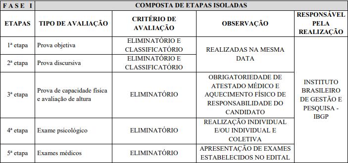 Confira as fases do Fases do Concurso Guarda Municipal de Uberaba.
