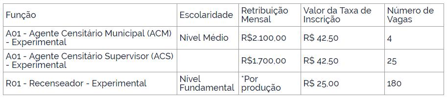 Saiu! Concurso IBGE 2019 publica edital, 209 vagas nível médio e fundamental!