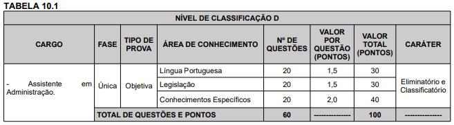 DISCIPLINAS DO CONCURSO UFRB 1 - UFRB está com edital aberto, inscrições até o dia 15/07!