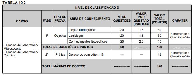 DISCIPLINAS DO CONCURSO UFRB 2 - UFRB está com edital aberto, inscrições até o dia 15/07!
