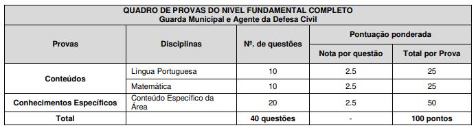 image 9 - Concurso GM Maricá pretende oferece 200 vagas, entenda!