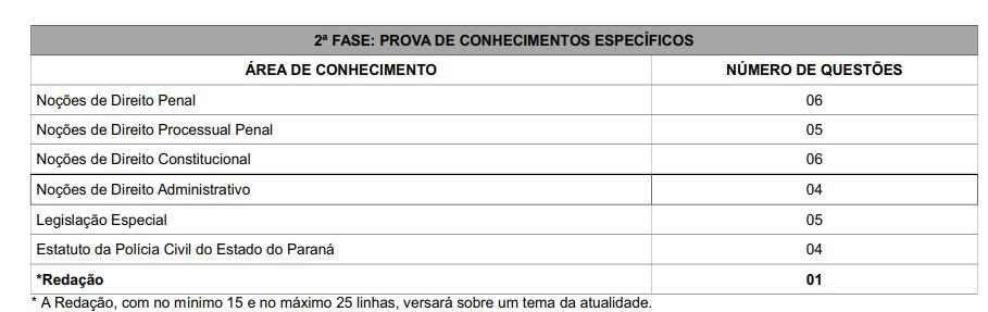 segunda fase Concurso PC PR - Concurso PC PR é anunciado por Governador, confira!