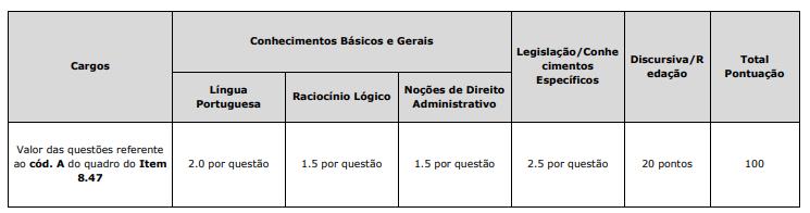 Peso das questões do Concurso CREA MG.