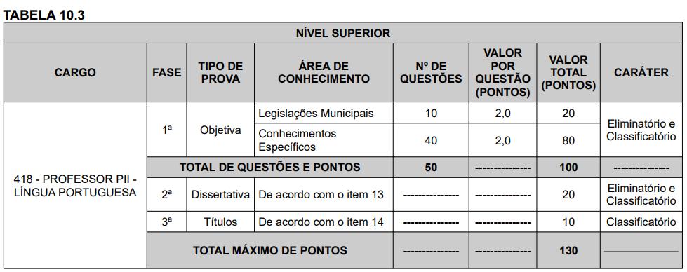 Provas para o cargo de Professor de Língua Portuguesa do Concurso Prefeitura de Betim