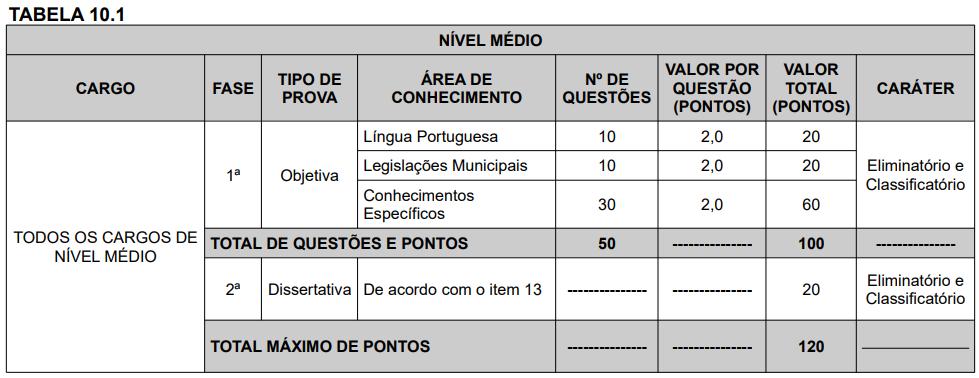 Provas para os cargos de nível médio do Concurso Prefeitura de Betim.