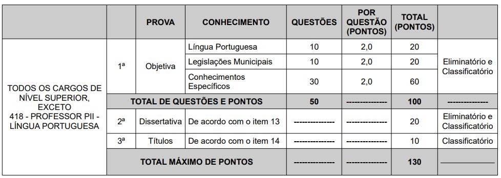 Provas para os cargos de nível superior do Concurso Prefeitura de Betim.