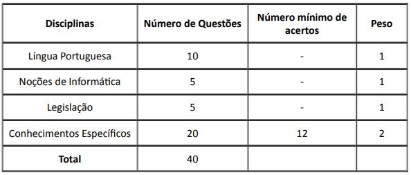 Tabela de disciplinas da prova do Edital UFU 2019