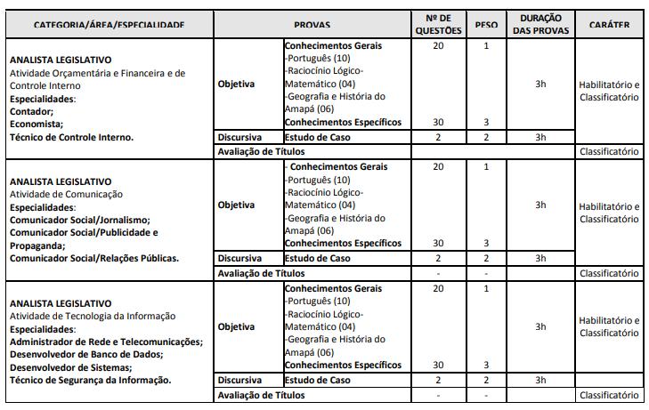 Conteúdo Programático Concurso ALAP (especialidades)