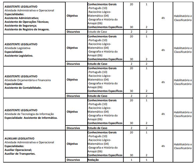 Conteúdo Programático Concurso ALAP nível médio/técnico