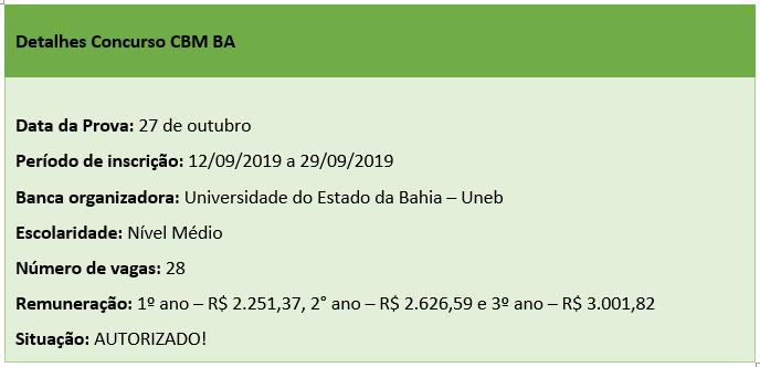 Principais informações sobre o curso de formação de  Oficiais do Corpo de Bombeiros da Bahia (CBM BA Oficiais 2019)