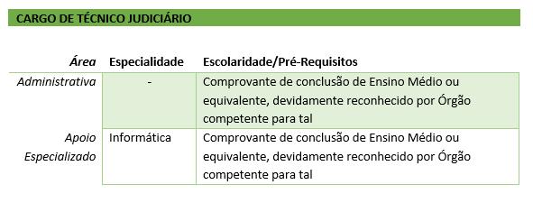 CARGO DE ANALISTA JUDICIÁRIO