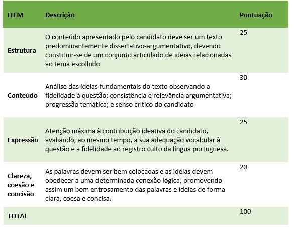 O Concurso Público de Provas para Admissão no Curso de Formação de Oficiais do Corpo de Bombeiros Militar da Bahia constará de duas etapas: 1ª Etapa - Exame de Conhecimentos: consiste na aplicação de uma Prova Objetiva de Conhecimentos, de múltipla escolha, e Prova Discursiva - Redação, ambas de caráter eliminatório e classificatório