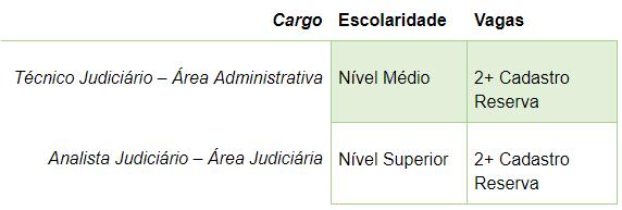TRF 3 - Seção Judiciária de São Paulo (Capital e Interior)