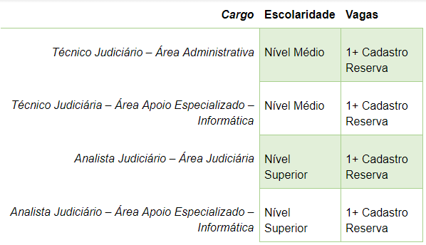 Tribunal Regional Federal da 3ª Região (Sede)