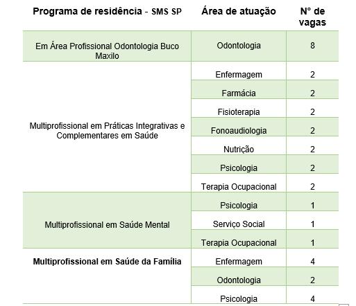 Numero de vagas previstas no concurso de Residência SMS SP