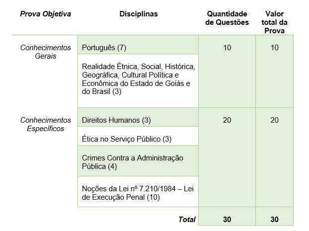 Quadro demonstrativo de prova do Seap Goiás - Vigilante Penitenciario