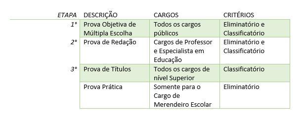 Quadro representativo das etapas da prova da prefeitura de Itabira em Minas Gerais