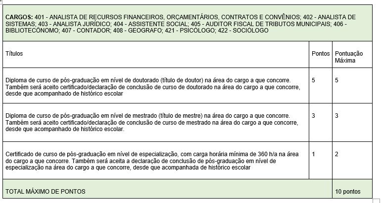 Imagem com a lista de cargos que deverão participar da prova de títulos   ANALISTA DE RECURSOS FINANCEIROS, ORÇAMENTÁRIOS, CONTRATOS E CONVÊNIOS; - ANALISTA DE SISTEMAS; - ANALISTA JURÍDICO; - ASSISTENTE SOCIAL; - AUDITOR FISCAL DE TRIBUTOS MUNICIPAIS; - BIBLIOTECÔNOMO; - CONTADOR; - GEOGRAFO; - PSICÓLOGO; - SOCIÓLOGO