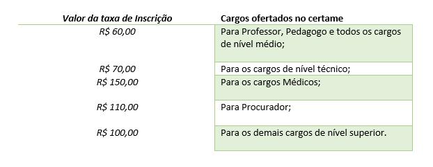 valor das taxas de incrição no concurso da prefeitura Porto Seguro – BA - [Inscrições Abertas] para o concurso de Porto Seguro – BA