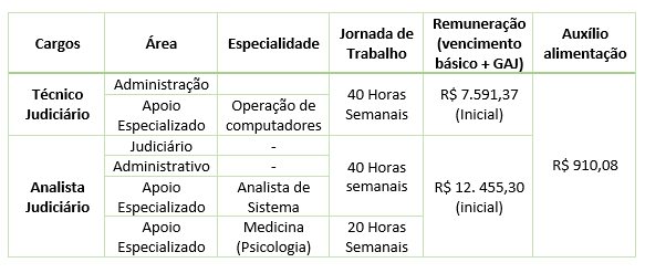 Concurso do Tribunal Regional Eleitoral do estado do Pará