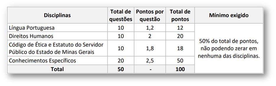 image 16 - Concurso Polícia Penal MG: edital em breve! 2.420 vagas !